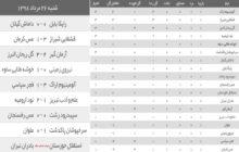 نتایج هفته اول فوتبال لیگ آزدگان ایران/تیم های گیلانی همچنان ناکام در کسب پیروزی